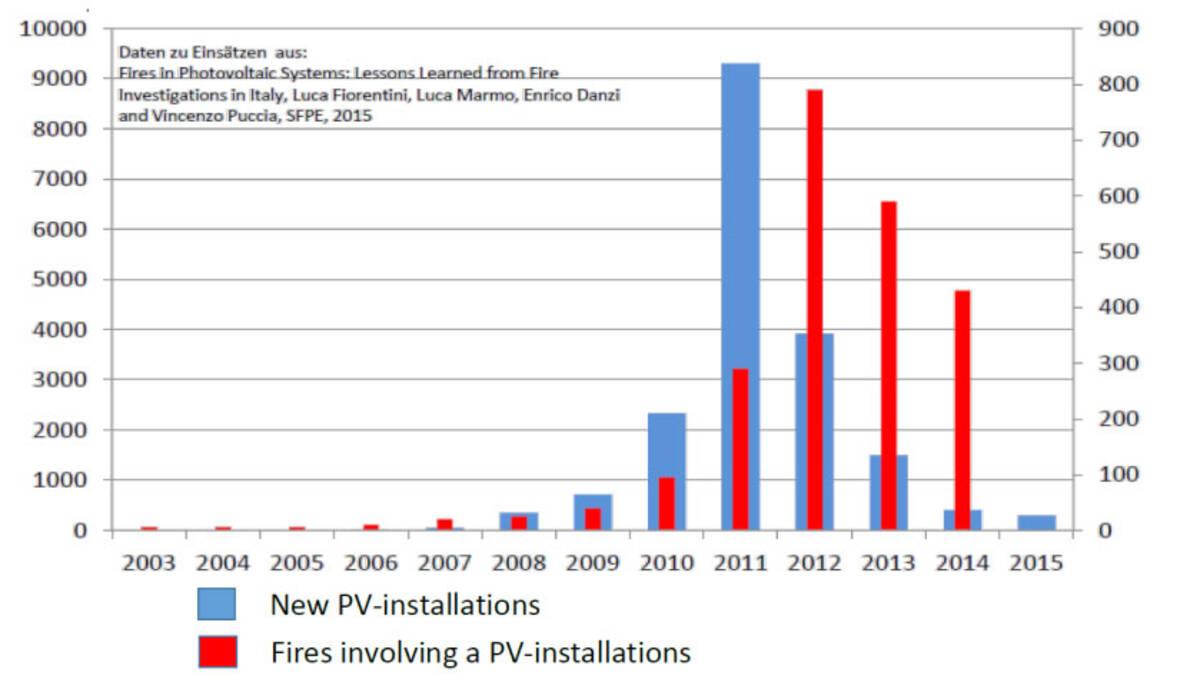 Czy instalacje PV są bezpieczne pod względem pożarowym?