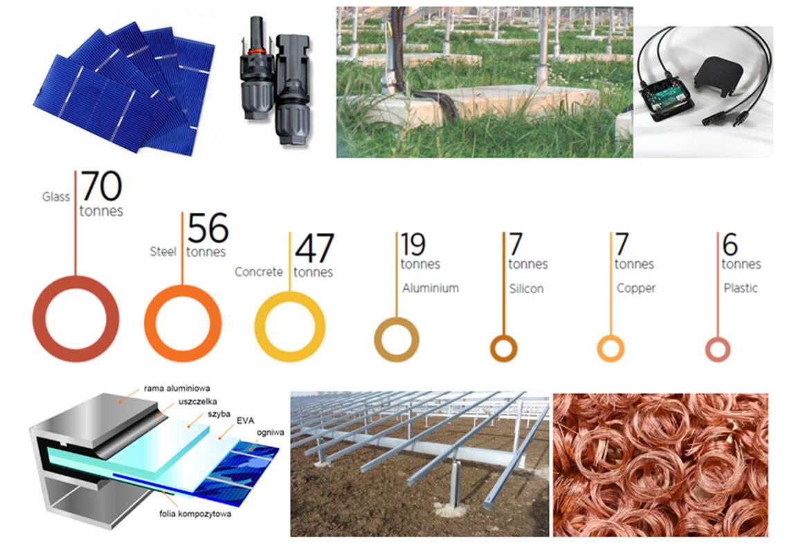 Uzyskiwane materiały z recyklingu materiałowego 1 MW instalacji PV