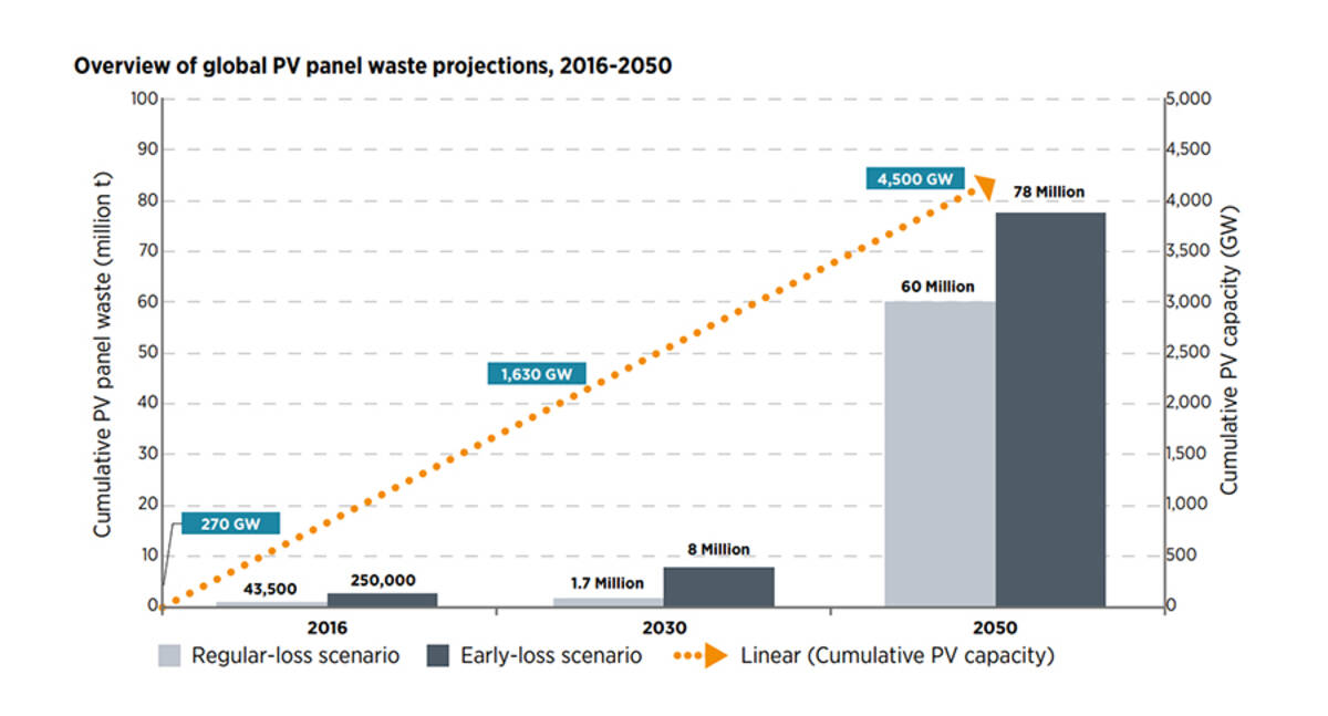 Przewidywan ilości odpadów z systemów PV do roku 2050 wg IRENA